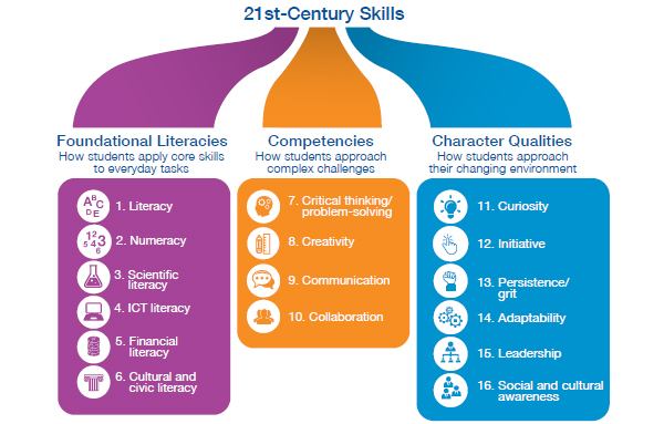 Students-require-16-skills-for-the-21st-century-15299